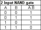 NAND gate logic